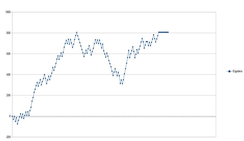 Trading Strategie 29P Backtest