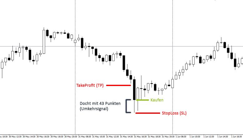 Trading Strategie Dochte 29P Beispiel
