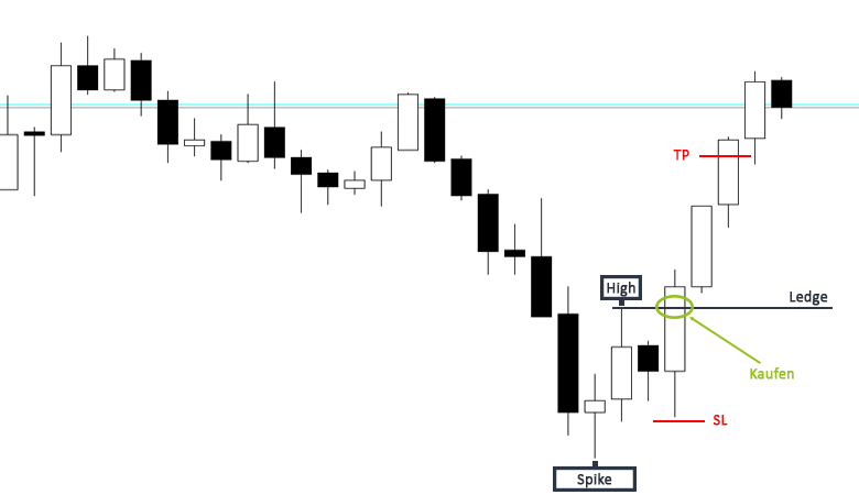 Trading Strategie Spike and Ledge Beispiel Long
