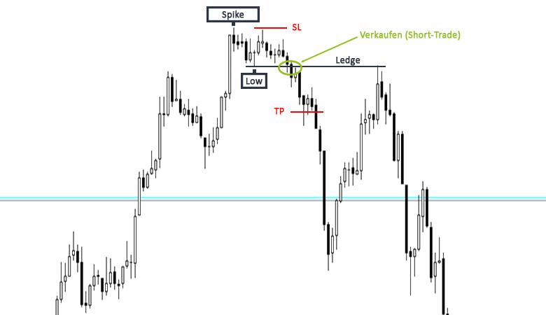 Trading Strategie Spike and Ledge Beispiel Short